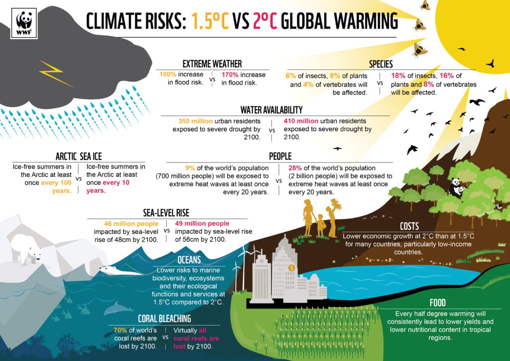 WWF-Climate